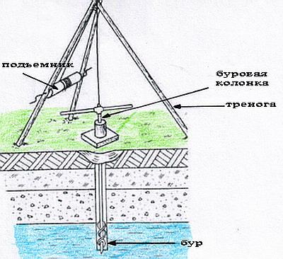 Стоимость скважины на даче
